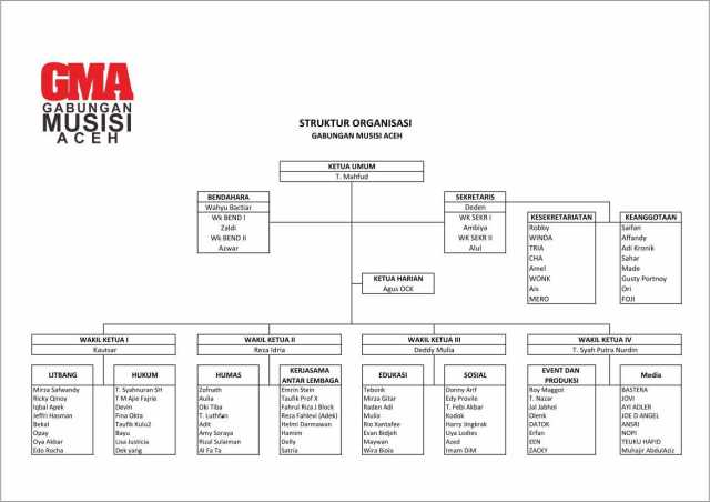 Struktur GMA